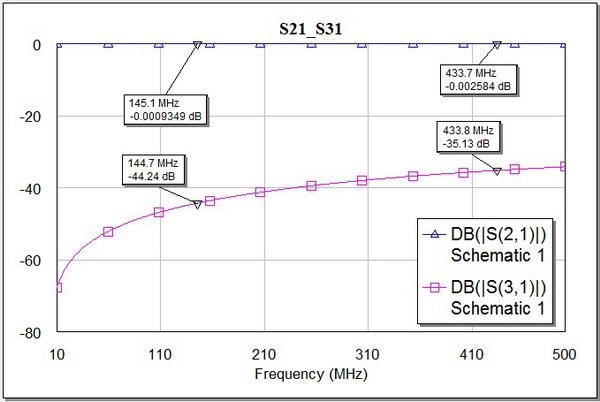 График ослабления ответвителей от частоты