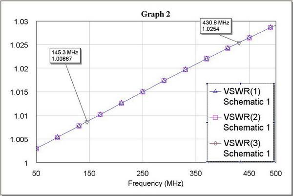 Зависимости КСВ основной линии и ответвителей от частоты
