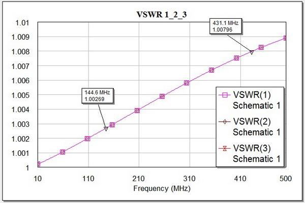 КСВ линий от частоты