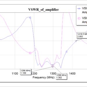 Expected VSWR plot
