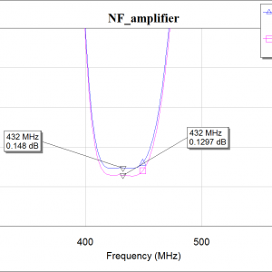 Expected NF plot