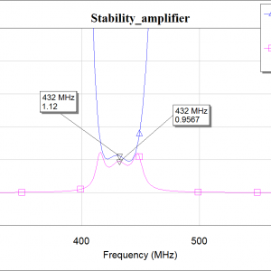 Expected Stability plot