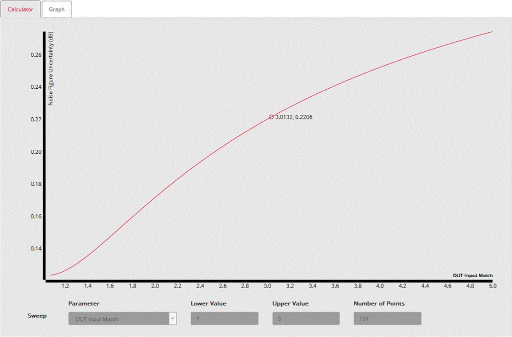 График ошибки от КСВ МШУ по входу