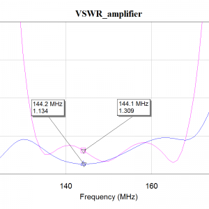 Expected VSWR plot