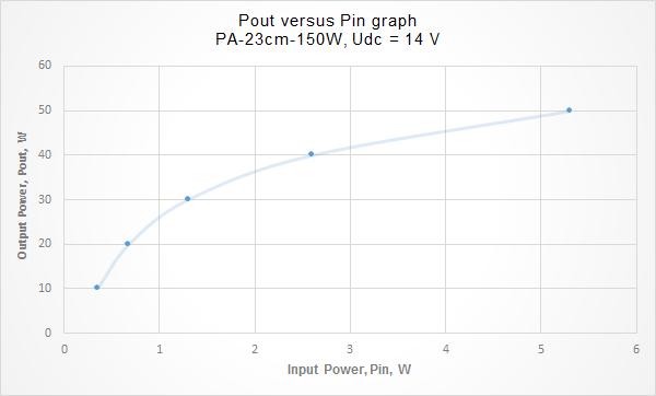 Pout versus Pin graph, PA-23cm-150W, Udc = 14 V
