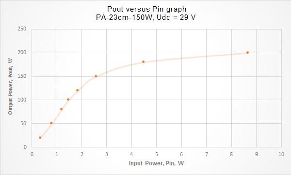 Pout versus Pin graph, PA-23cm-150W, Udc = 29 V