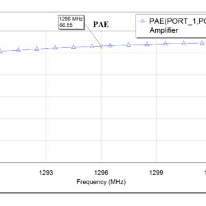 PAE graph