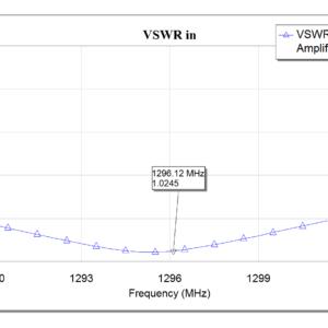 VSWR In graph